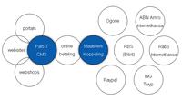 Bedrijfsoplossingen betaalsystemen